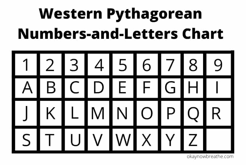 Western Pythagorean Number-and-Letters Chart
